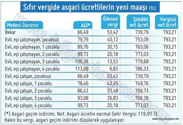 vergisiz-asgari-ucret-ne-kadar-2012